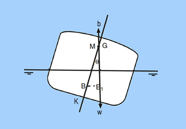 Neutral Equilibrium of a Ship