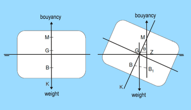 Stable Equilibrium of a Ship