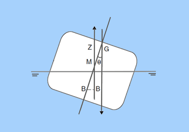 Unstable Equilibrium of a Ship